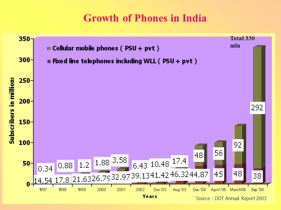 THC_CTMSS369_Jan200835 Growth of Phones in India Source : DOT Annual Report 2003 Total 330 mln