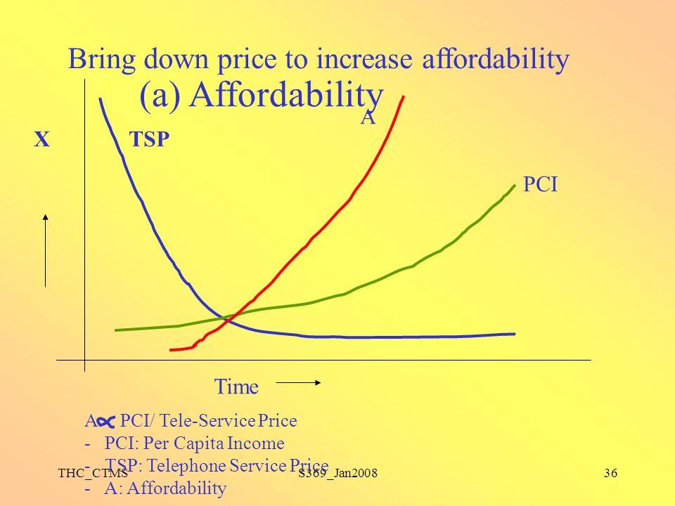 THC_CTMSS369_Jan200836 PCI A X TSP Time (a) Affordability A PCI/ Tele-Service Price - PCI: Per Capita Income - TSP: Telephone Service Price - A: Affor