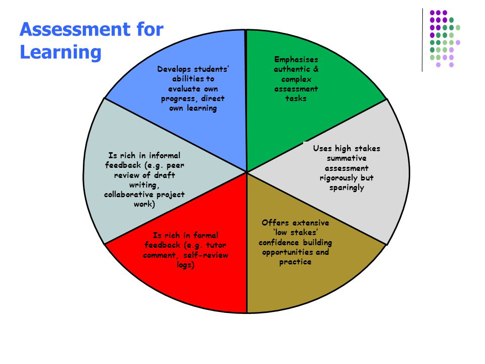 Emphasises authentic & complex assessment tasks Develops students' abilities to evaluate own progress, direct own learning Is rich in informal feedback (e.g.