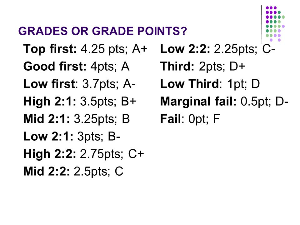 GRADES OR GRADE POINTS? Top first: 4.25 pts; A+ Good first: 4pts; A Low first: 3.7pts; A- High 2:1: 3.5pts; B+ Mid 2:1: 3.25pts; B Low 2:1: 3pts; B- H