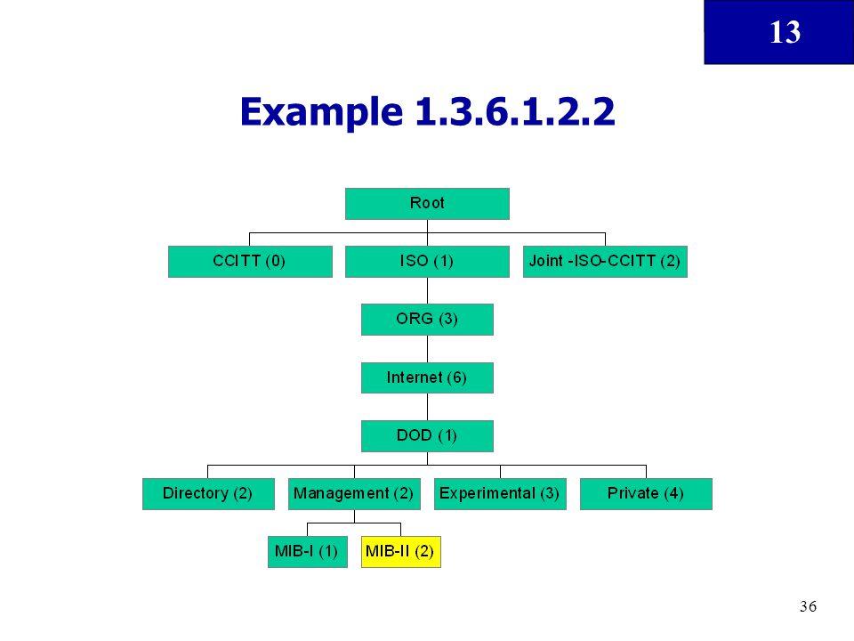 13 36 Example 1.3.6.1.2.2