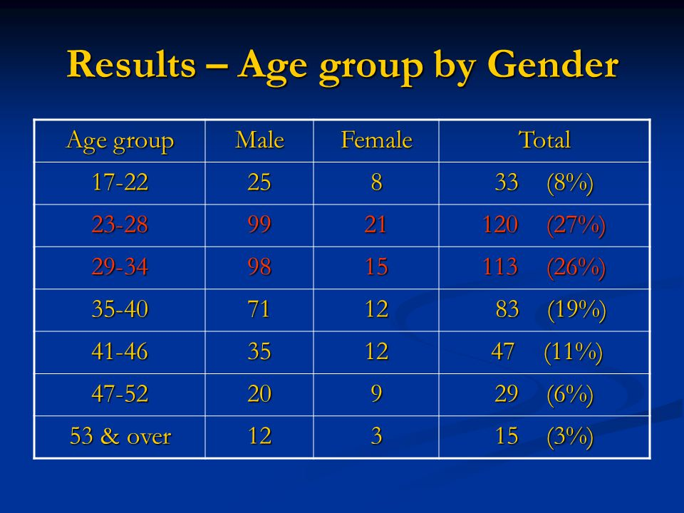 Results – Age group by Gender Age group MaleFemaleTotal 17-22258 33 (8%) 23-289921 120 (27%) 29-349815 113 (26%) 35-407112 83 (19%) 83 (19%) 41-463512 47 (11%) 47 (11%) 47-52209 29 (6%) 53 & over 123 15 (3%)