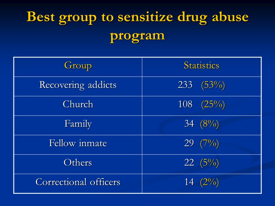 Best group to sensitize drug abuse program GroupStatistics Recovering addicts 233 (53%) Church 108 (25%) Family 34 (8%) Fellow inmate 29 (7%) Others 22 (5%) Correctional officers 14 (2%)