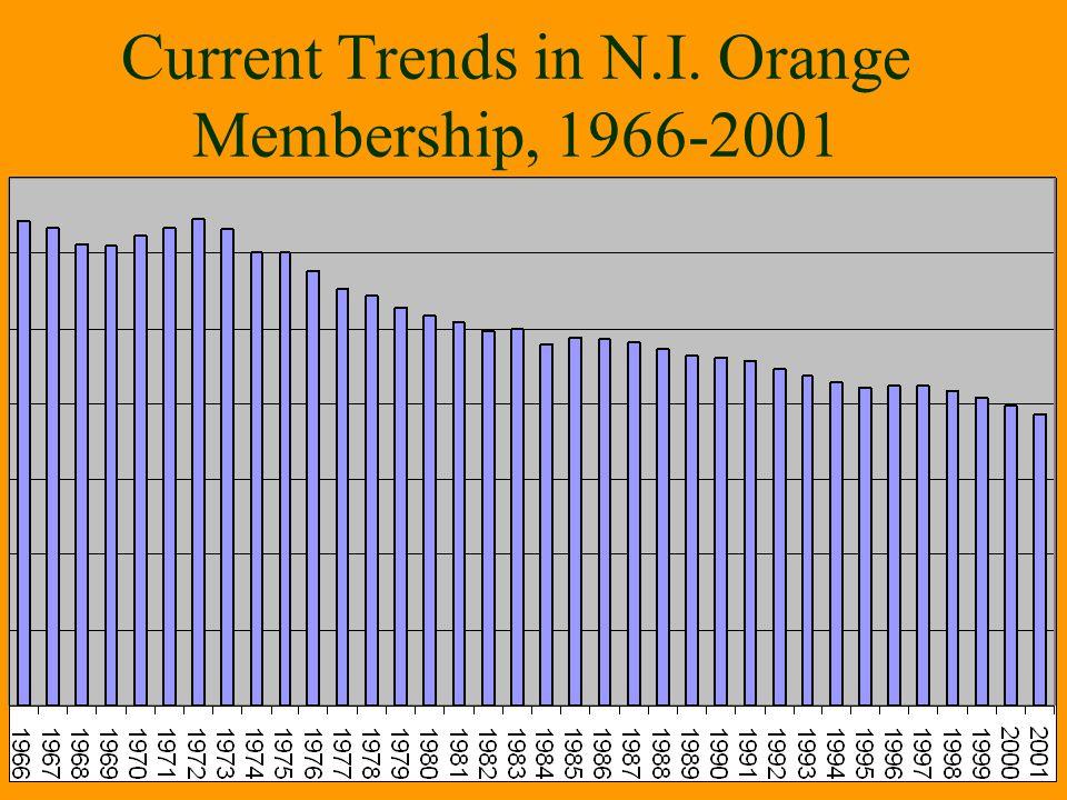 Current Trends in N.I. Orange Membership, 1966-2001