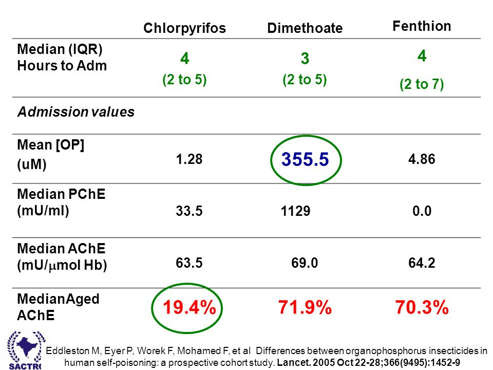 Dr Bishan Rajapakse - South Asian Clinical Toxicology Research Collaboration ChlorpyrifosDimethoate Fenthion Median (IQR) Hours to Adm 4 (2 to 5) 3 (2 to 5) 4 (2 to 7) Admission values Mean [OP] (uM) 1.28 355.5 4.86 Median PChE (mU/ml) 33.511290.0 Median AChE (mU/  mol Hb) 63.569.064.2 MedianAged AChE 19.4%71.9%70.3% Eddleston M, Eyer P, Worek F, Mohamed F, et al Differences between organophosphorus insecticides in human self-poisoning: a prospective cohort study.