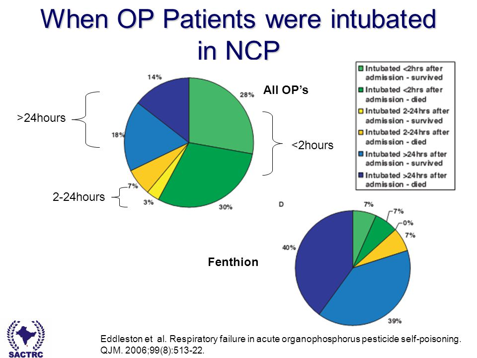Dr Bishan Rajapakse - South Asian Clinical Toxicology Research Collaboration When OP Patients were intubated in NCP Eddleston et al.