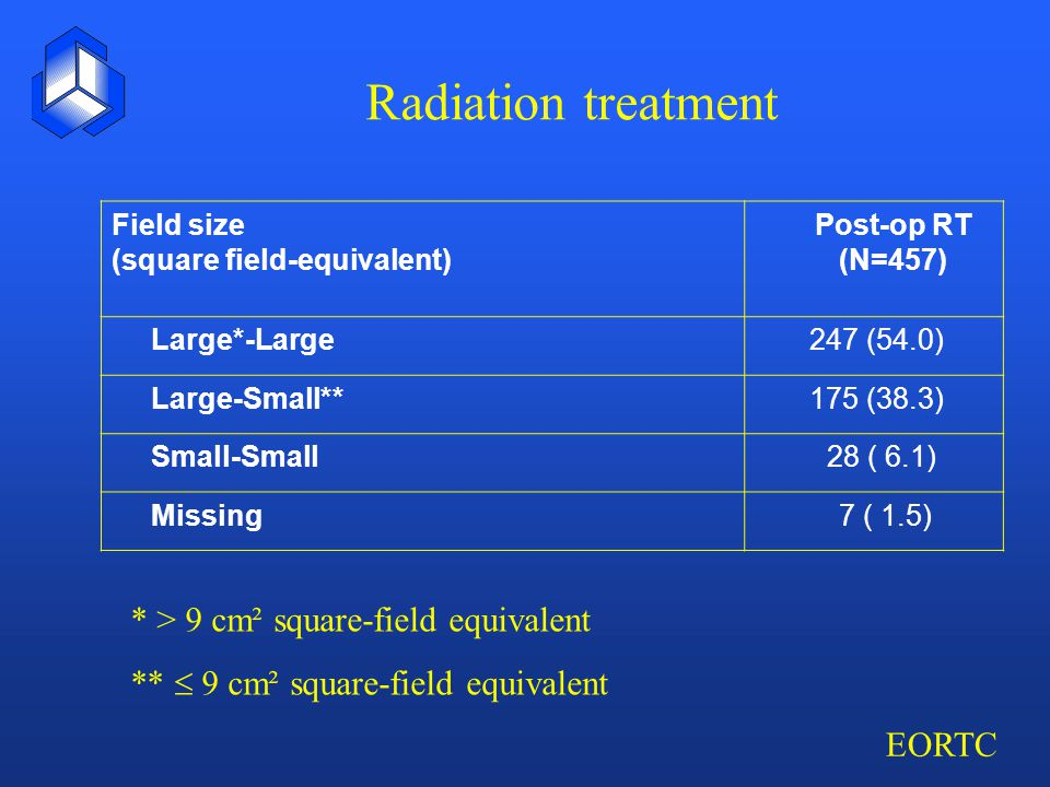 EORTC Radiation treatment Field size (square field-equivalent) Post-op RT (N=457) Large*-Large 247 (54.0) Large-Small** 175 (38.3) Small-Small 28 ( 6.