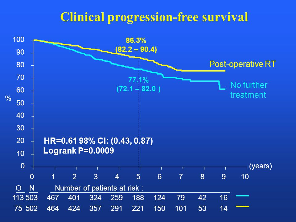 Clinical progression-free survival (years) 012345678910 0 20 30 40 50 60 70 80 90 100 ONNumber of patients at risk : 113503467401324259188124794216 75