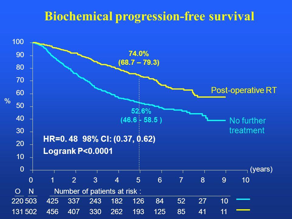 Biochemical progression-free survival (years) 012345678910 0 20 30 40 50 60 70 80 90 100 ONNumber of patients at risk : 22050342533724318212684522710