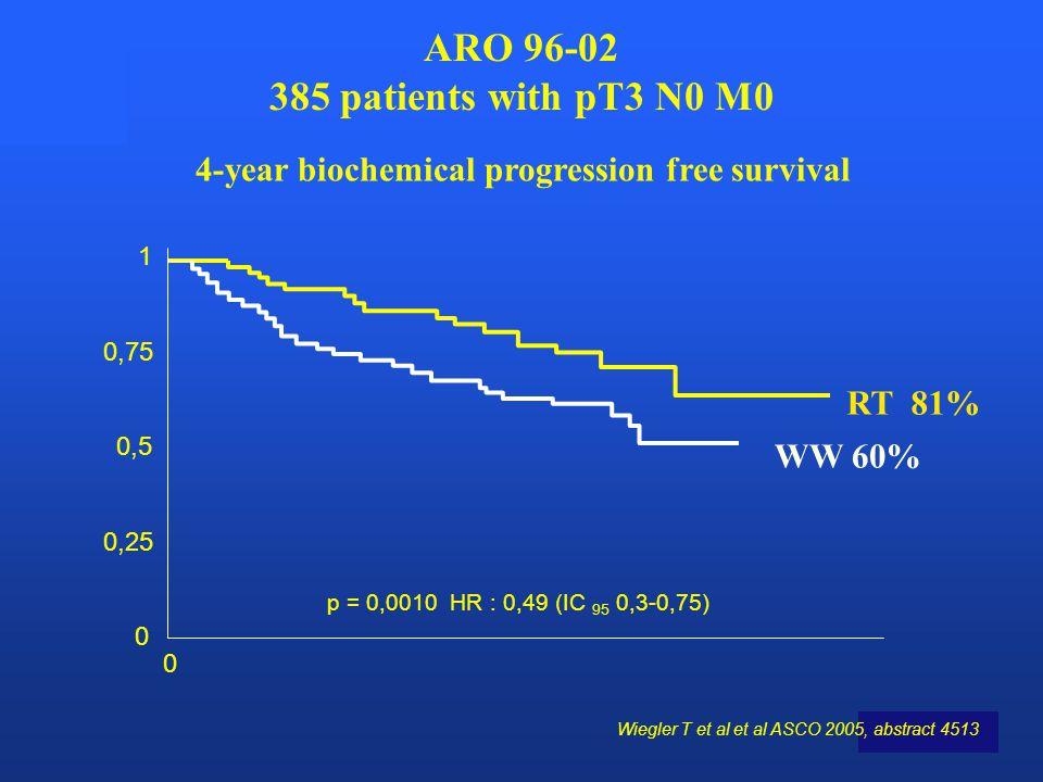 EORTC ARO 96-02 385 patients with pT3 N0 M0 1 0,75 0,5 0,25 0 0 p = 0,0010 HR : 0,49 (IC 95 0,3-0,75) RT 81% 4-year biochemical progression free survi
