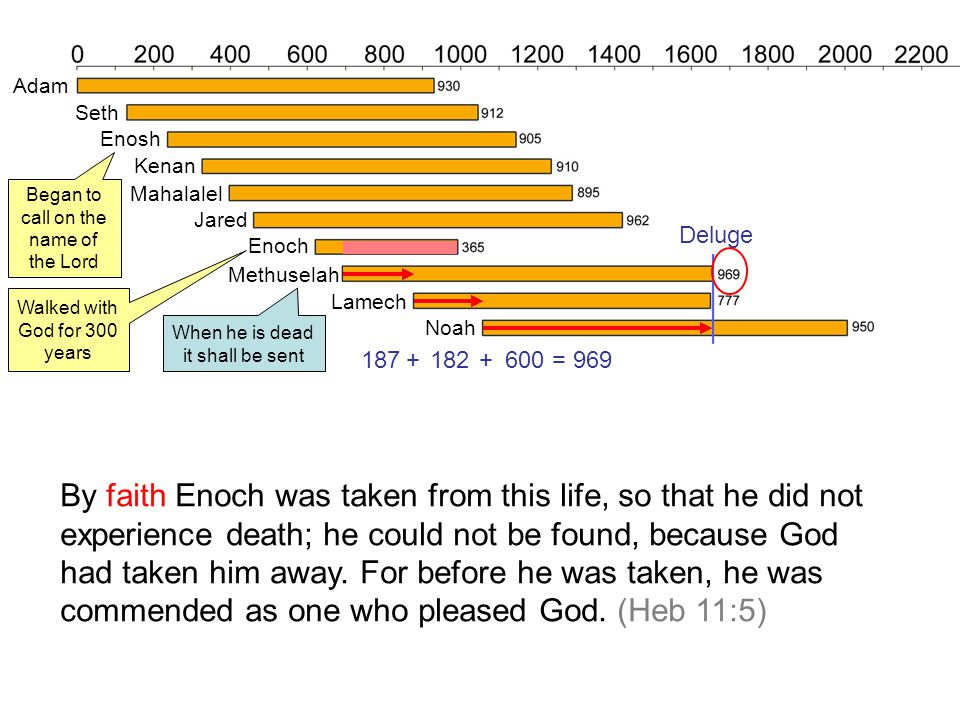 187182600= 969++ By faith Enoch was taken from this life, so that he did not experience death; he could not be found, because God had taken him away.