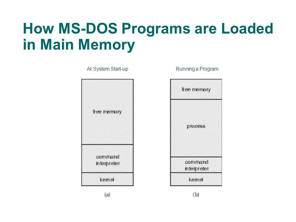 How MS-DOS Programs are Loaded in Main Memory At System Start-upRunning a Program