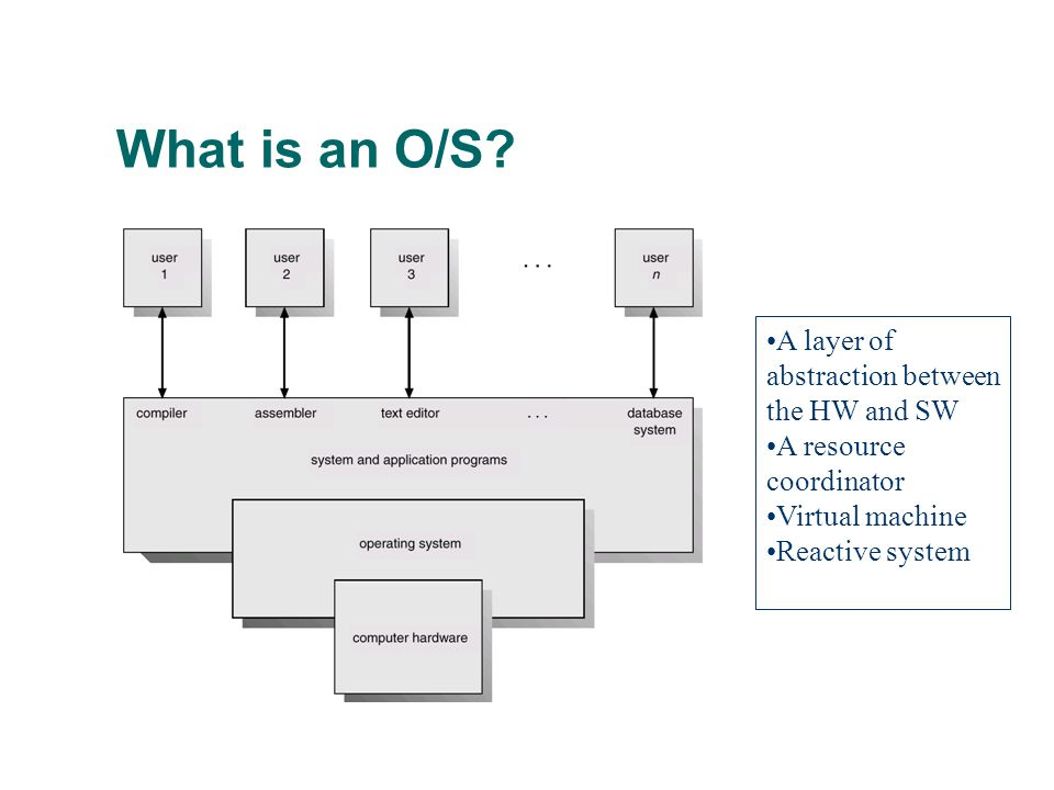 What is an O/S? A layer of abstraction between the HW and SW A resource coordinator Virtual machine Reactive system