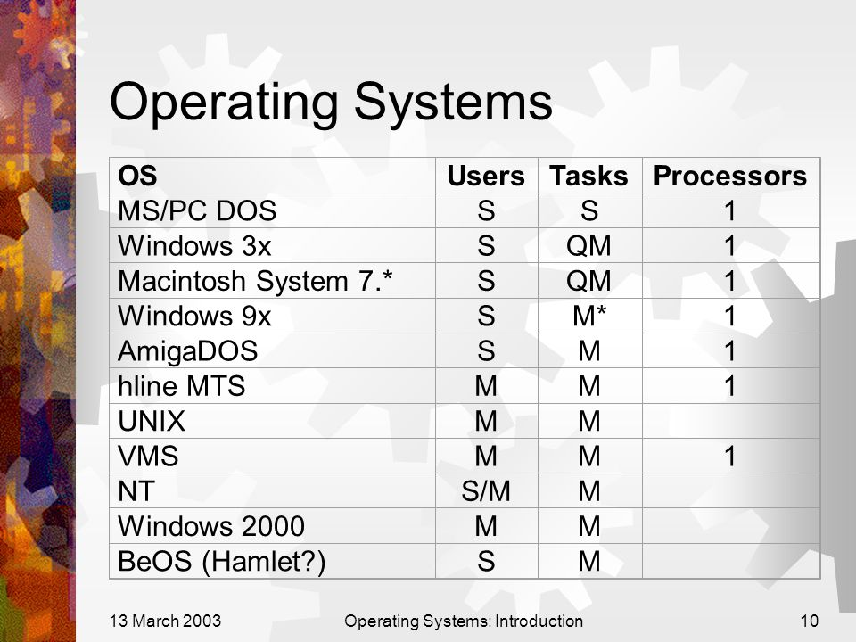 13 March 2003Operating Systems: Introduction10 Operating Systems OSUsersTasksProcessors MS/PC DOSSS1 Windows 3xSQM1 Macintosh System 7.*SQM1 Windows 9
