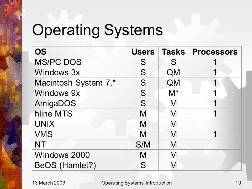 13 March 2003Operating Systems: Introduction10 Operating Systems OSUsersTasksProcessors MS/PC DOSSS1 Windows 3xSQM1 Macintosh System 7.*SQM1 Windows 9xSM*1 AmigaDOSSM1 hline MTSMM1 UNIXMM VMSMM1 NTS/MM Windows 2000MM BeOS (Hamlet )SM