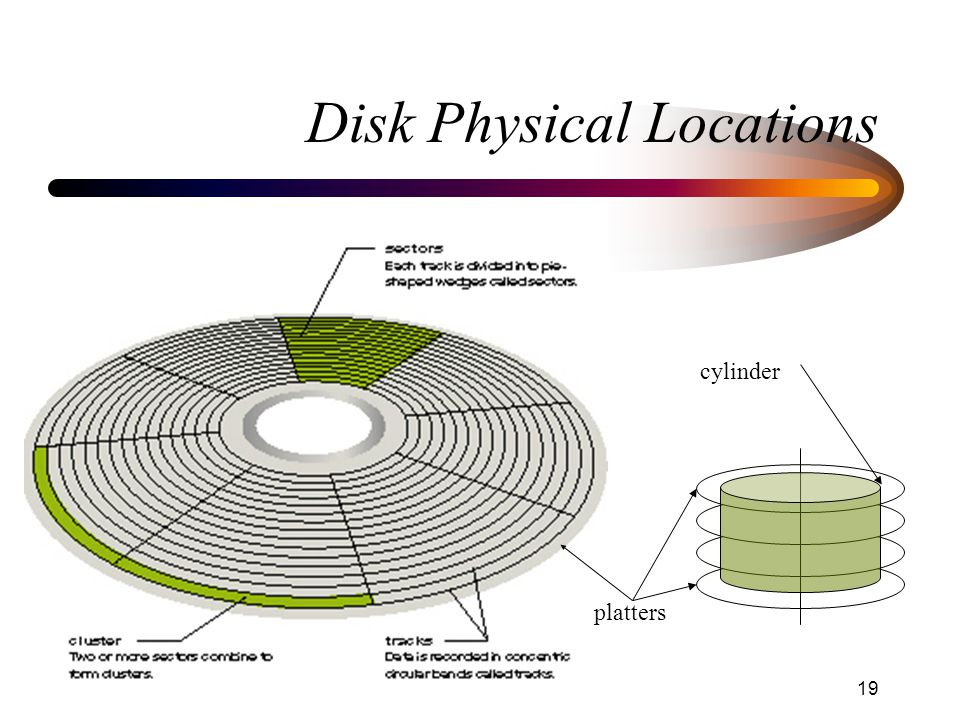 April 10, 2003 Operating Systems: I/O, Disks and File Systems 19 Disk Physical Locations cylinder platters