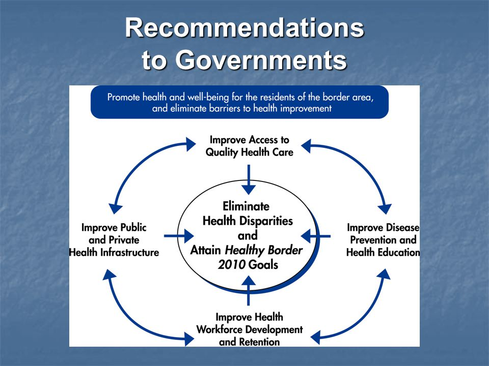 Recommendations to Governments