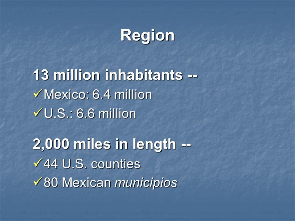 Region 13 million inhabitants -- Mexico: 6.4 million Mexico: 6.4 million U.S.: 6.6 million U.S.: 6.6 million 2,000 miles in length -- 44 U.S. counties