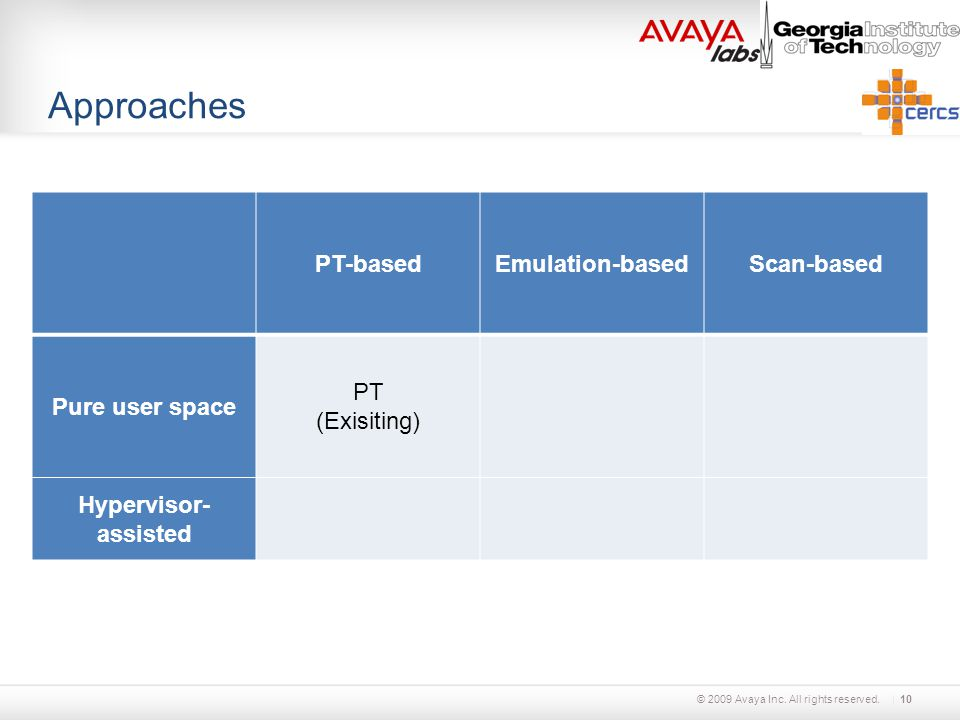 © 2009 Avaya Inc. All rights reserved. Approaches PT-basedEmulation-basedScan-based Pure user space PT (Exisiting) Hypervisor- assisted 10