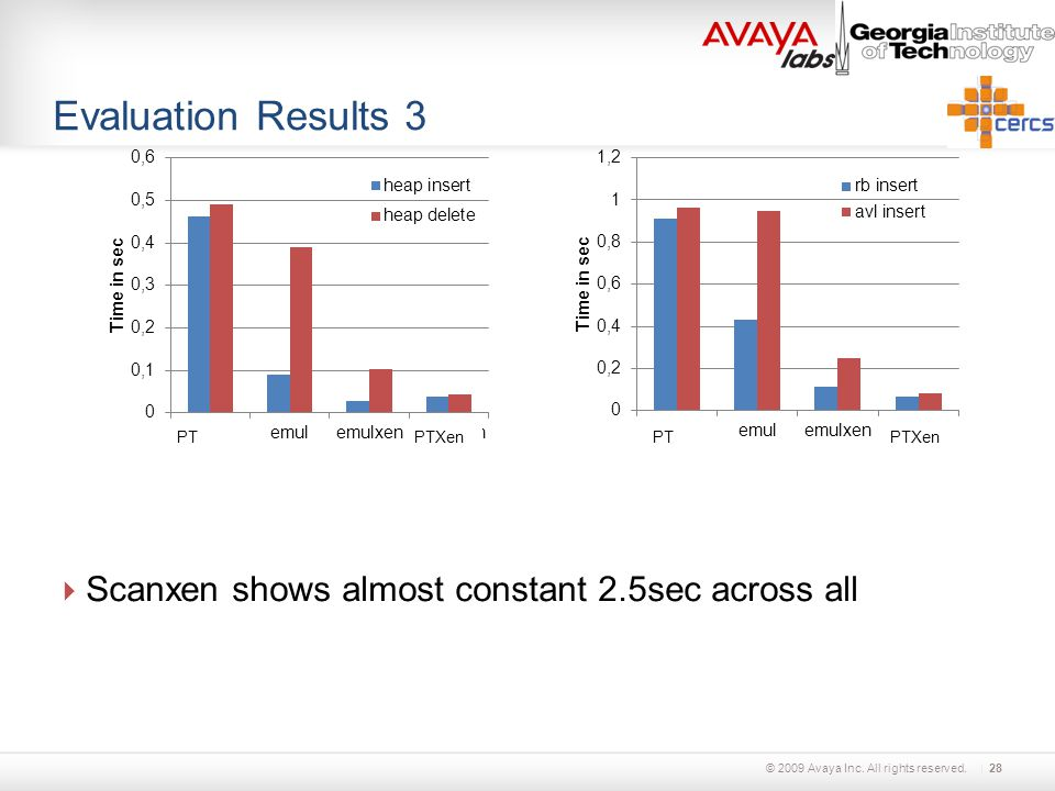 © 2009 Avaya Inc. All rights reserved. Evaluation Results 3  Scanxen shows almost constant 2.5sec across all 28 PTXenPTPTXenPT
