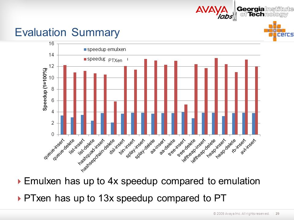 © 2009 Avaya Inc. All rights reserved. Evaluation Summary  Emulxen has up to 4x speedup compared to emulation  PTxen has up to 13x speedup compared