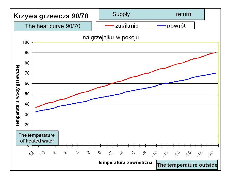 na grzejniku w pokoju The heat curve 90/70 Supply return The temperature outside The temperature of heated water