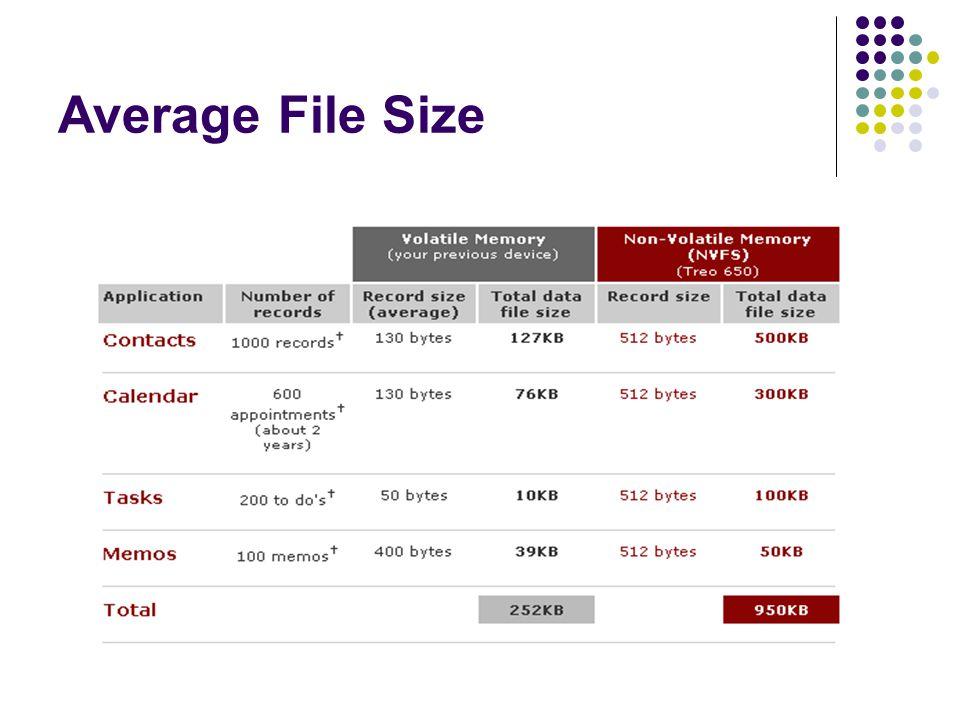 Average File Size