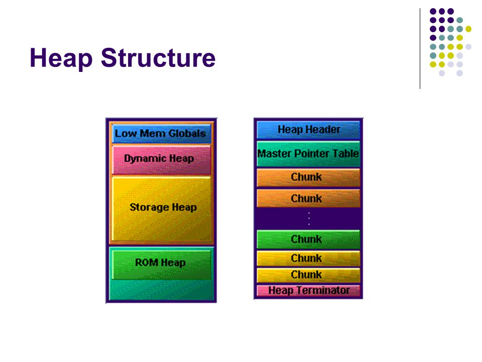 Heap Structure