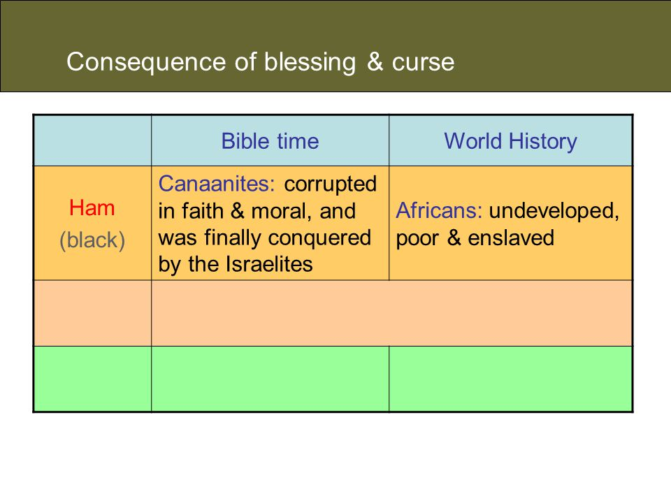 Consequence of blessing & curse Bible timeWorld History Ham (black) Canaanites: corrupted in faith & moral, and was finally conquered by the Israelites Africans: undeveloped, poor & enslaved
