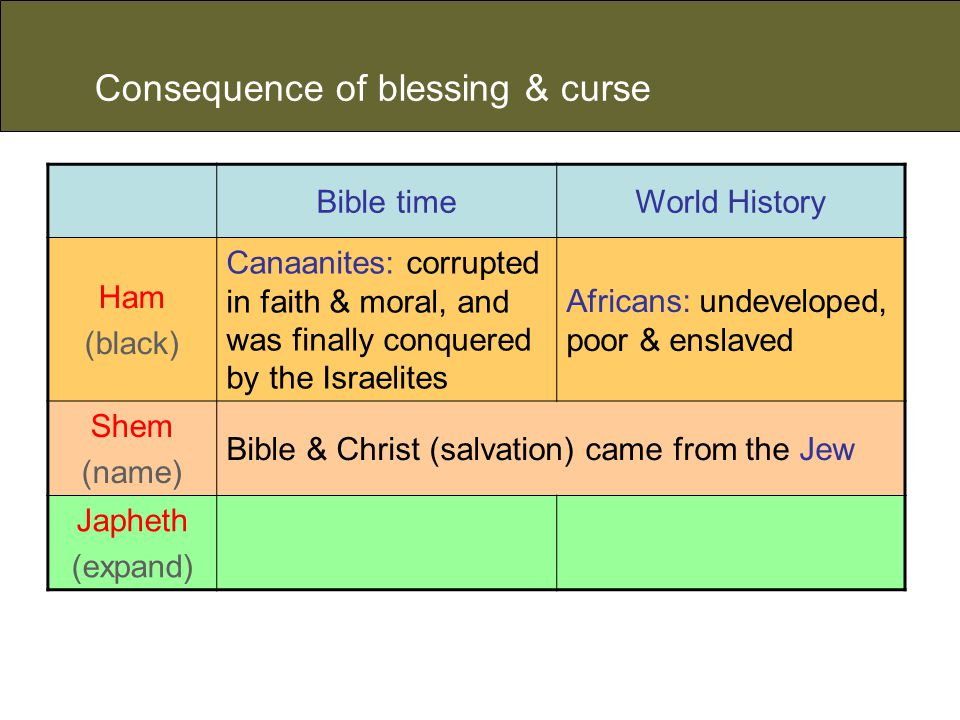 Consequence of blessing & curse Bible timeWorld History Ham (black) Canaanites: corrupted in faith & moral, and was finally conquered by the Israelites Africans: undeveloped, poor & enslaved Shem (name) Bible & Christ (salvation) came from the Jew Japheth (expand)