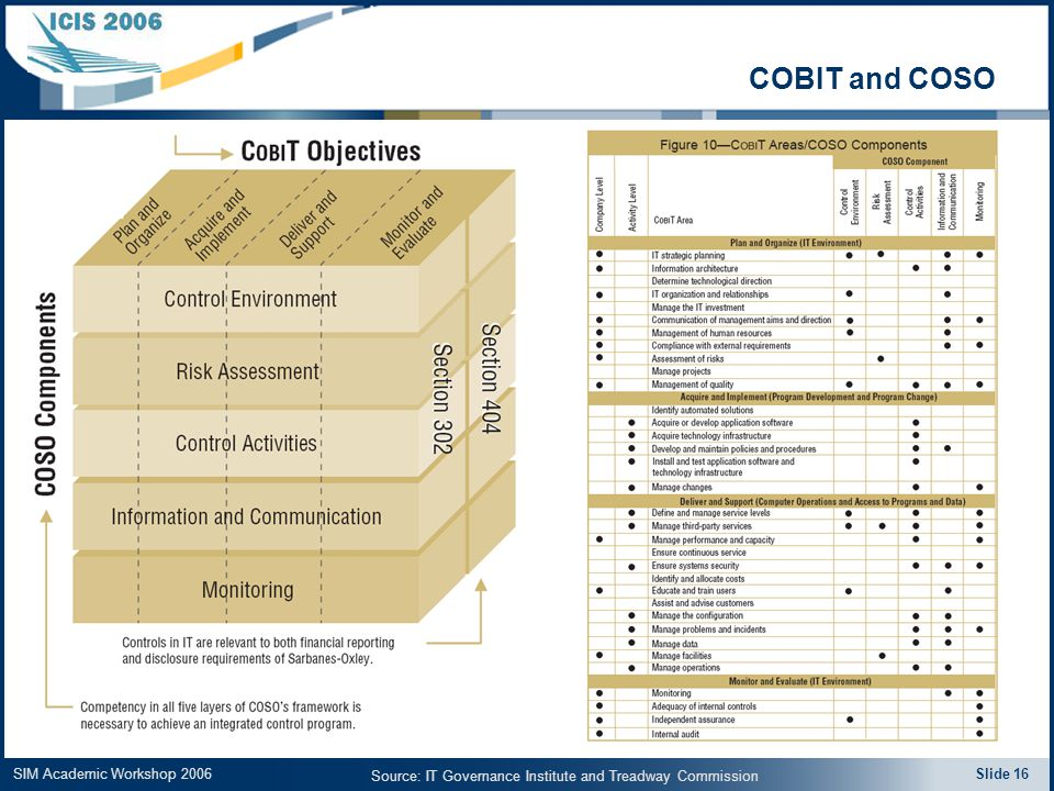 SIM Academic Workshop 2006 Slide 16 COBIT and COSO Source: IT Governance Institute and Treadway Commission