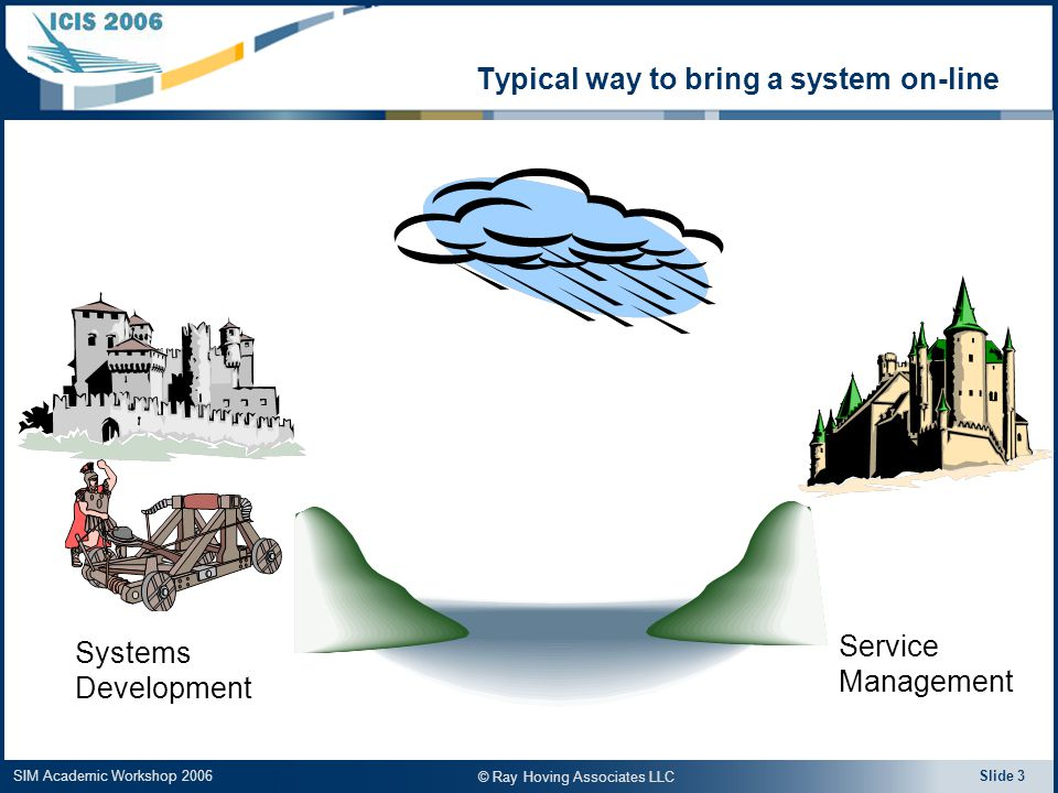 SIM Academic Workshop 2006 Slide 3 Systems Development Service Management © Ray Hoving Associates LLC Typical way to bring a system on-line