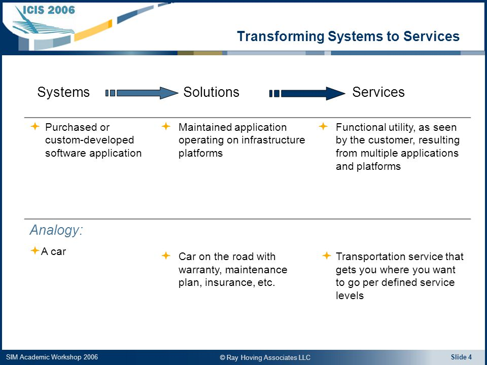 SIM Academic Workshop 2006 Slide 4 Systems Solutions Services  Purchased or custom-developed software application  Maintained application operating on infrastructure platforms  Functional utility, as seen by the customer, resulting from multiple applications and platforms Analogy:  A car  Car on the road with warranty, maintenance plan, insurance, etc.