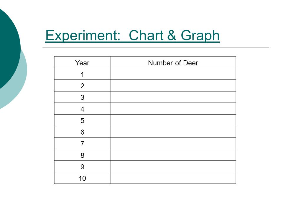 Experiment: Chart & Graph YearNumber of Deer 1 2 3 4 5 6 7 8 9 10