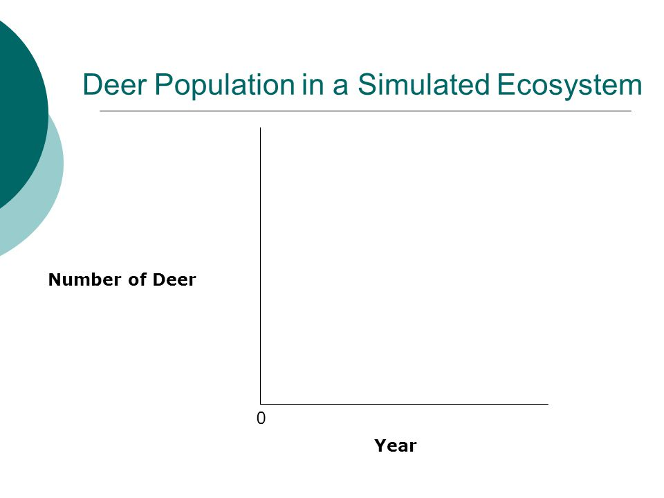 Deer Population in a Simulated Ecosystem Year Number of Deer 0