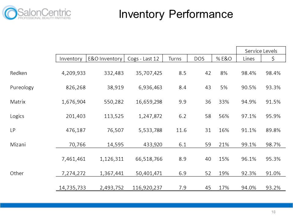 Inventory Performance 18 Service Levels InventoryE&O InventoryCogs - Last 12TurnsDOS% E&OLines$ Redken4,209,933332,483 35,707,425 8.5 428%98.4% Pureol