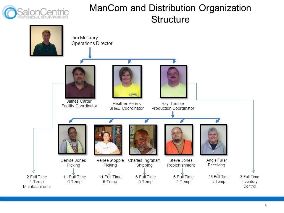 ManCom and Distribution Organization Structure 6 Jim McCrary Operations Director James Carter Facility Coordinator Denise Jones Picking Renee Stopple