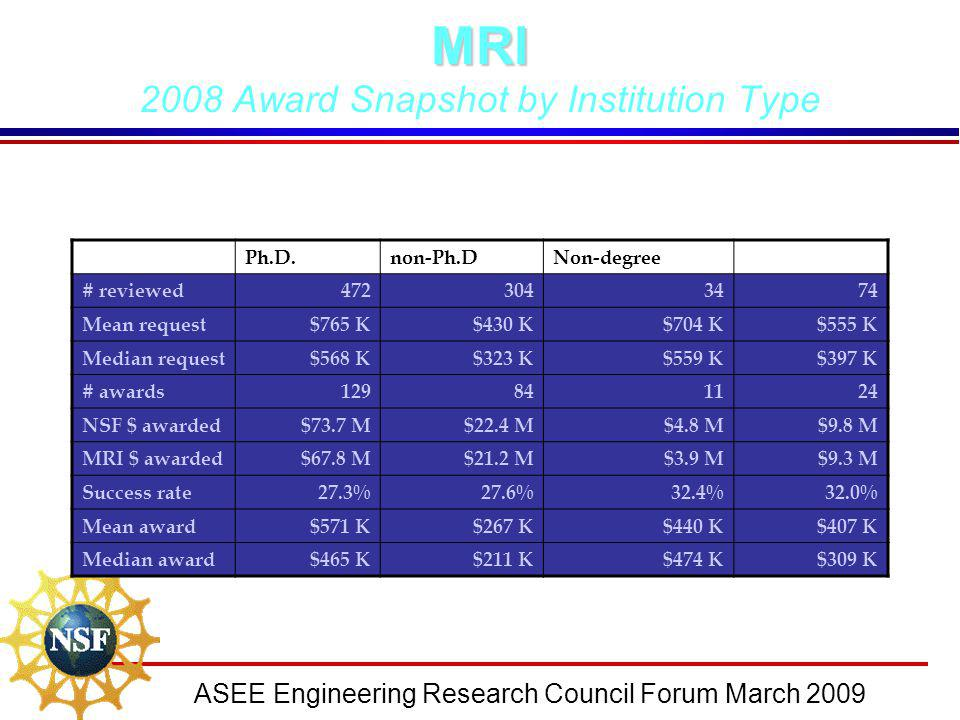 ASEE Engineering Research Council Forum March 2009MRI 2008 Award Snapshot by Institution Type Ph.D.non-Ph.D.Non-degreeMSI # reviewed4723043474 Mean re