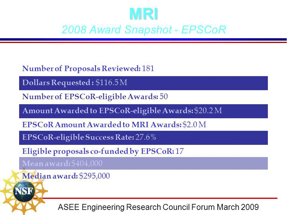 ASEE Engineering Research Council Forum March 2009MRI 2008 Award Snapshot - EPSCoR Number of Proposals Reviewed: 181 Dollars Requested : $116.5 M Numb