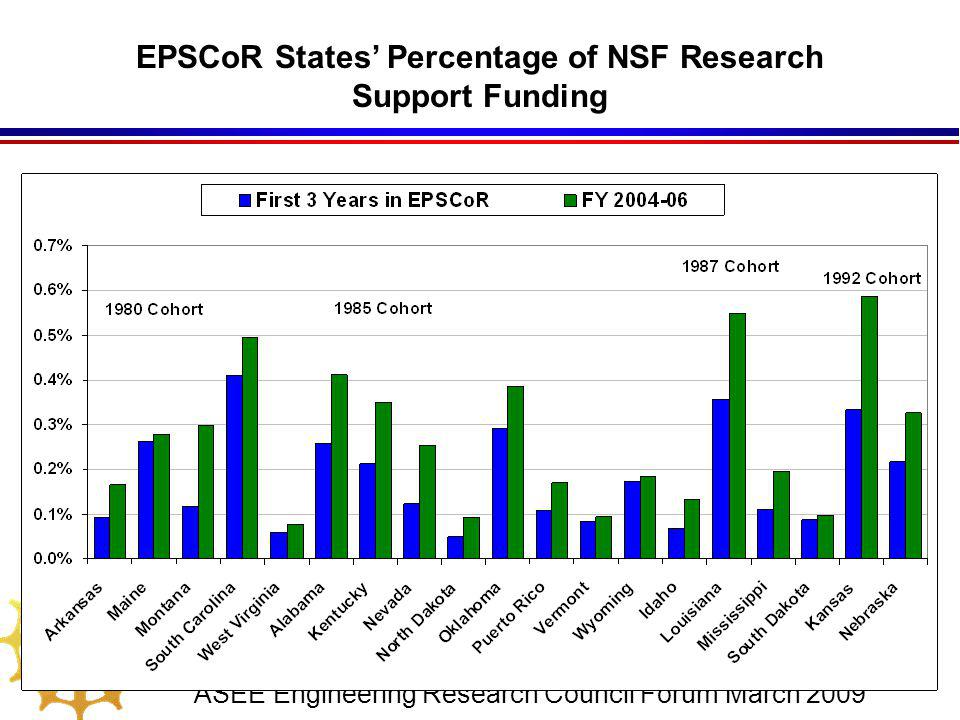 ASEE Engineering Research Council Forum March 2009 EPSCoR States' Percentage of NSF Research Support Funding