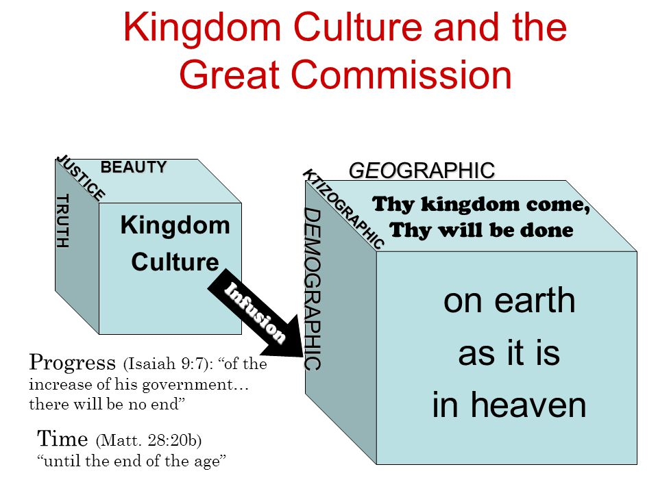 Kingdom Culture and the Great Commission TRUTH JUSTICE BEAUTY on earth as it is in heaven DEMOGRAPHIC KTIZOGRAPHIC GEOGRAPHIC Thy kingdom come, Thy wi