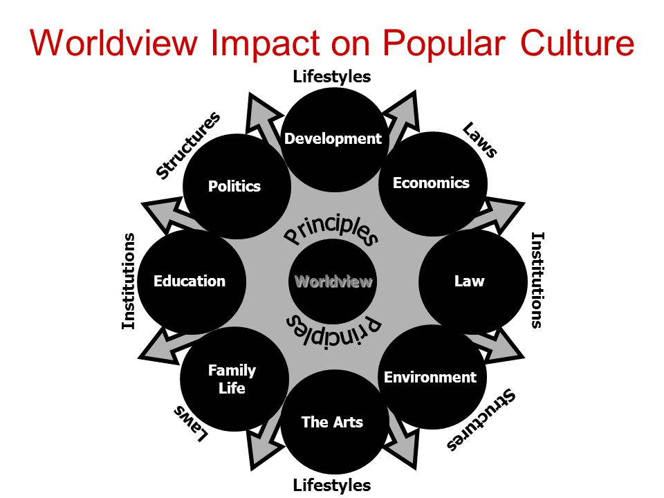 Worldview Impact on Popular Culture Development Economics Environment LawEducation Family Life The Arts Politics Worldview Structures Lifestyles Insti