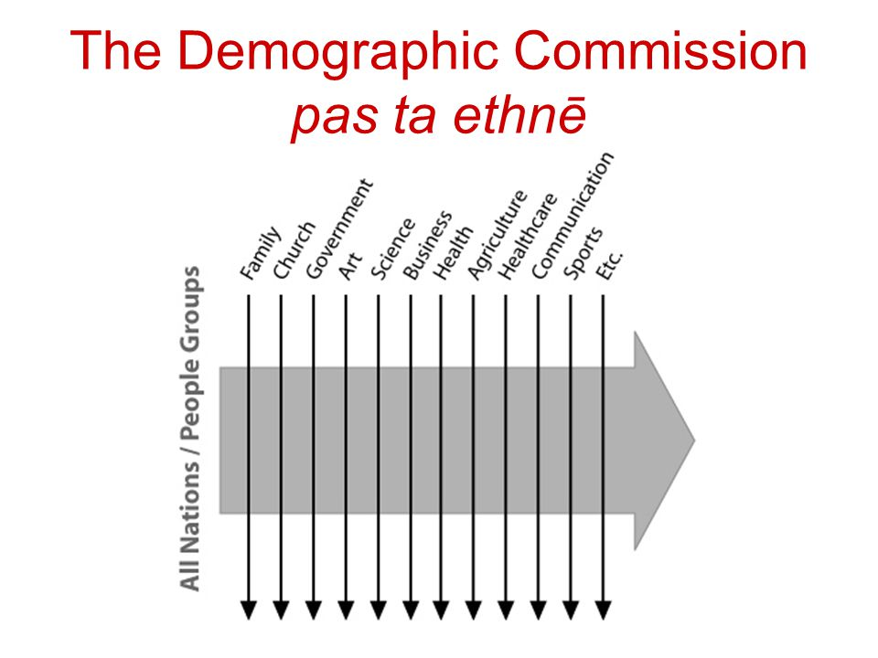 The Demographic Commission pas ta ethnē