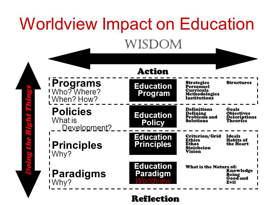 Development Education Program Education Policy Education Principles Education Paradigm Worldview Worldview Impact on Education Programs Who? Where? Wh