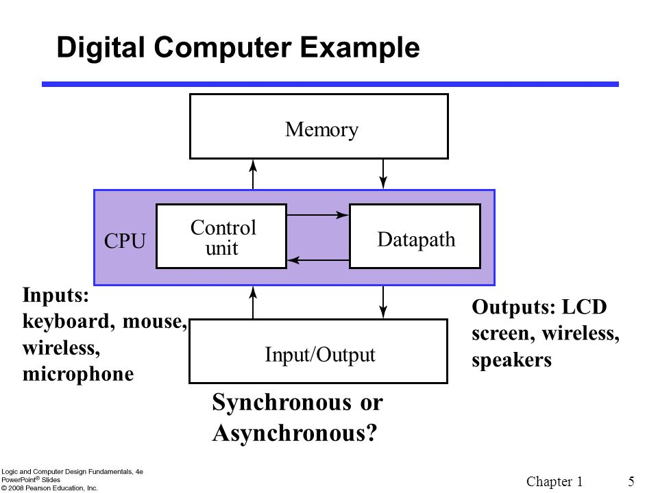 Chapter 1 5 Digital Computer Example Synchronous or Asynchronous? Inputs: keyboard, mouse, wireless, microphone Outputs: LCD screen, wireless, speaker