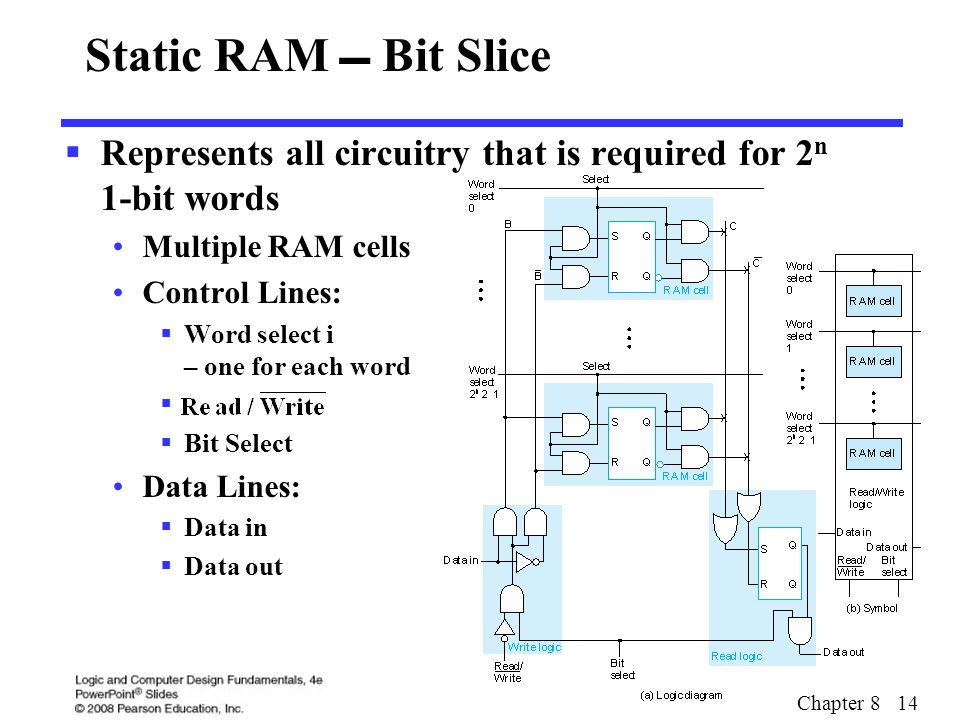 Chapter 8 14 Static RAM  Bit Slice  Represents all circuitry that is required for 2 n 1-bit words Multiple RAM cells Control Lines:  Word select i