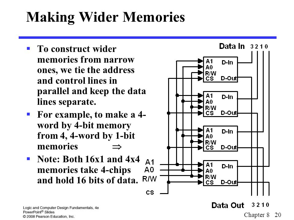 Chapter 8 20 Making Wider Memories  To construct wider memories from narrow ones, we tie the address and control lines in parallel and keep the data