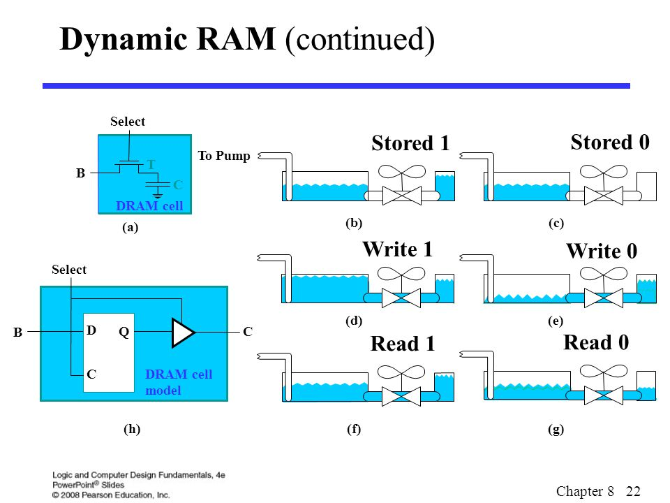 Chapter 8 22 Dynamic RAM (continued) (a) (c) Select D C Q B DRAM cell model C (f)(g)(h) Select B T C DRAM cell To Pump (b) (d) (e) Stored 1 Stored 0 W
