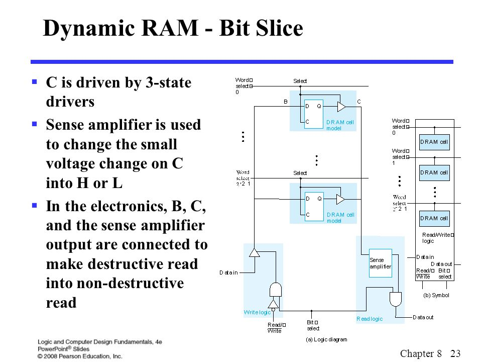 Chapter 8 23 Dynamic RAM - Bit Slice  C is driven by 3-state drivers  Sense amplifier is used to change the small voltage change on C into H or L 