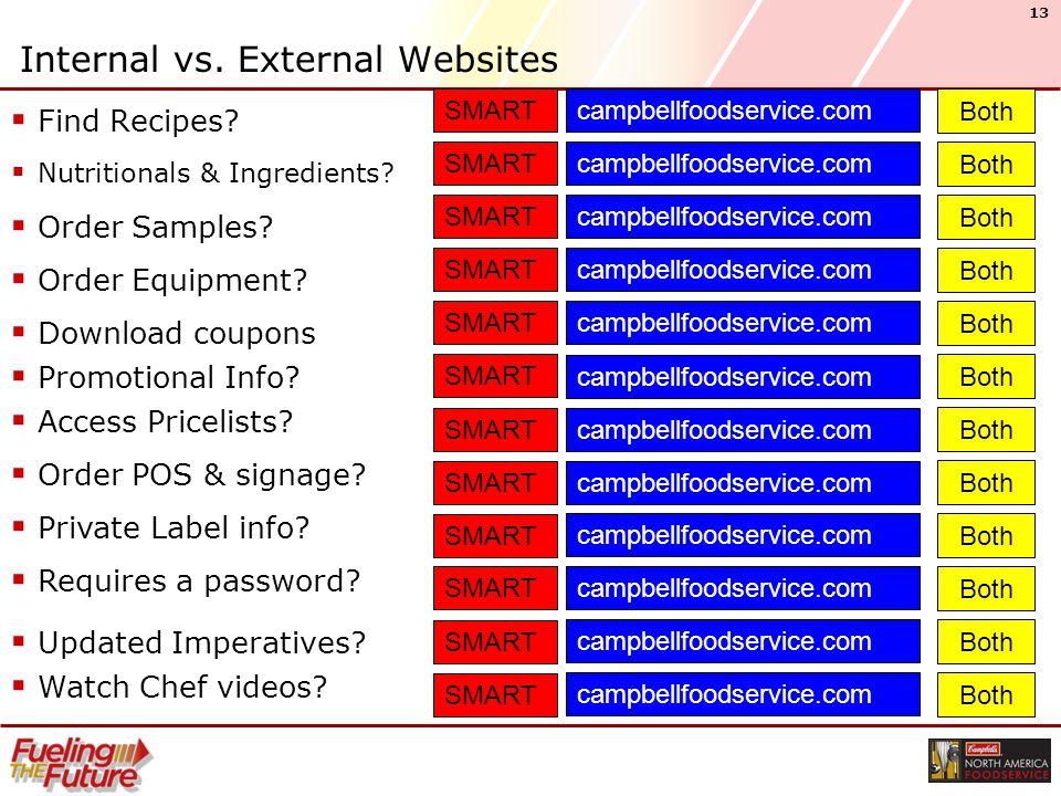 13 Internal vs. External Websites  Find Recipes.